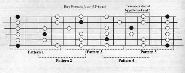 BluesMinor5Patterns