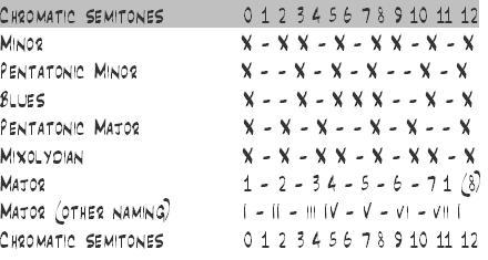 Chromatic Semitones table