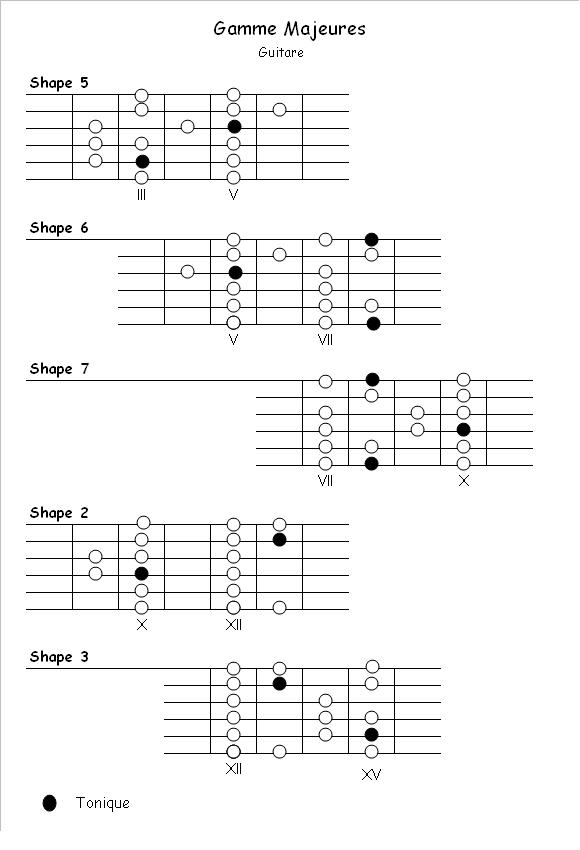 Major scales, Five patterns for Guitar